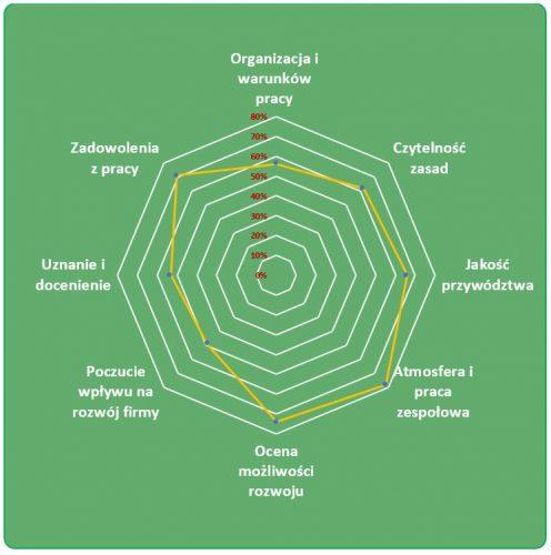 diagram_kołowy